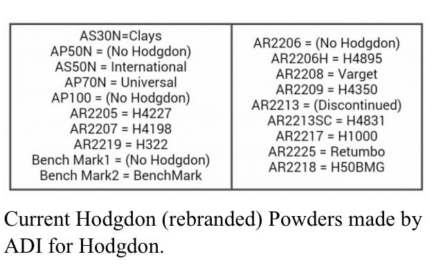 Hodgdon to ADI (powder reference chart) • Enough Gun